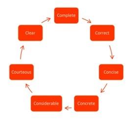 7 Cs of Business Communication Business etiquettes